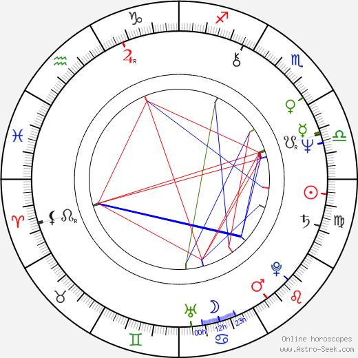 Martin Hron tema natale, oroscopo, Martin Hron oroscopi gratuiti, astrologia