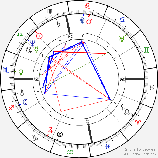 Mike Schmidt astro natal birth chart, Mike Schmidt horoscope, astrology