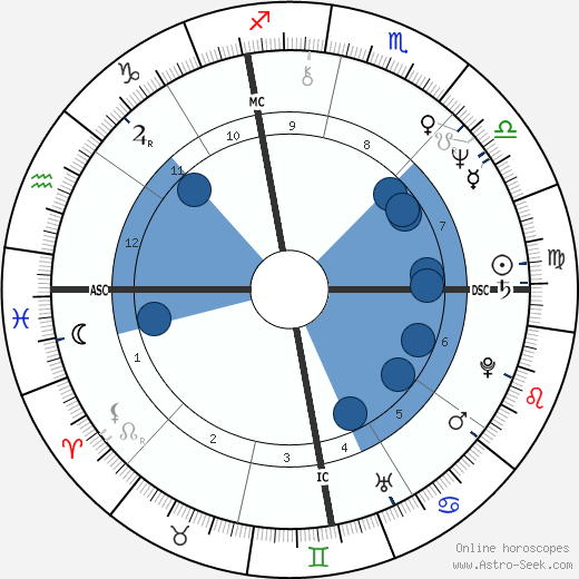 Nancy Cassell wikipedia, horoscope, astrology, instagram