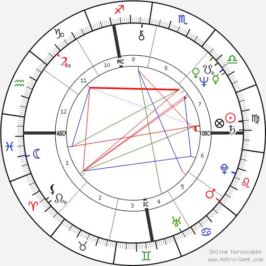 Nancy Cassell tema natale, oroscopo, Nancy Cassell oroscopi gratuiti, astrologia