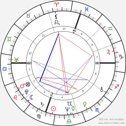 Nancy Ling Perry tema natale, oroscopo, Nancy Ling Perry oroscopi gratuiti, astrologia