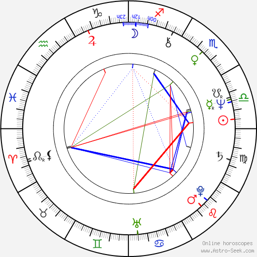 Pasqualina Napoletano день рождения гороскоп, Pasqualina Napoletano Натальная карта онлайн