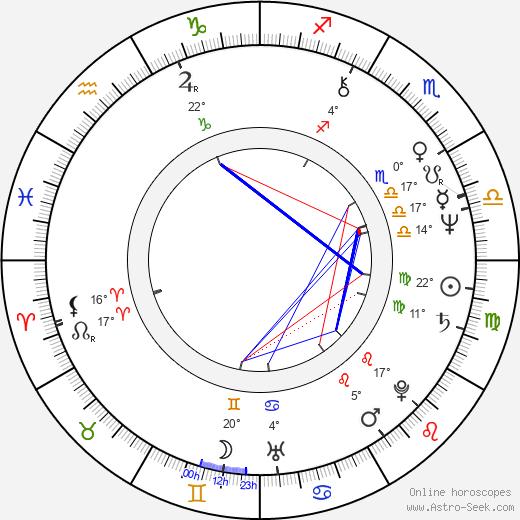 Pavla Břínková birth chart, biography, wikipedia 2019, 2020