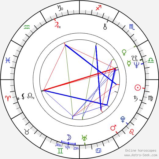 Pavla Břínková astro natal birth chart, Pavla Břínková horoscope, astrology
