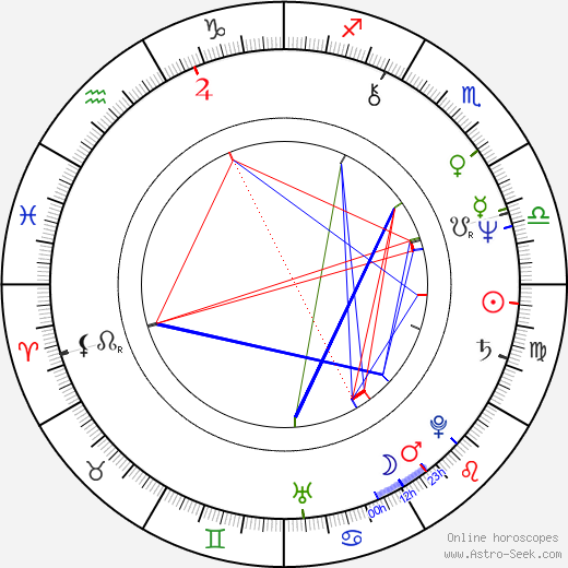 Peter Shilton birth chart, Peter Shilton astro natal horoscope, astrology