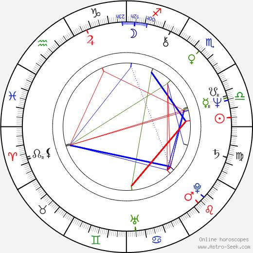 Petr Skála astro natal birth chart, Petr Skála horoscope, astrology