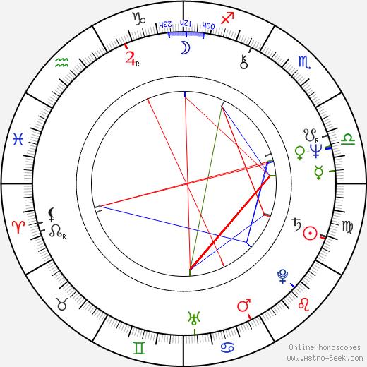 PhDr. Zdeněk Sobotka birth chart, PhDr. Zdeněk Sobotka astro natal horoscope, astrology