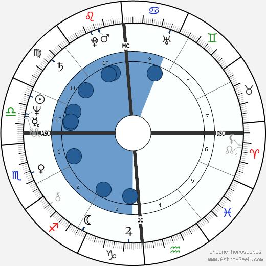 Philip Chard wikipedia, horoscope, astrology, instagram