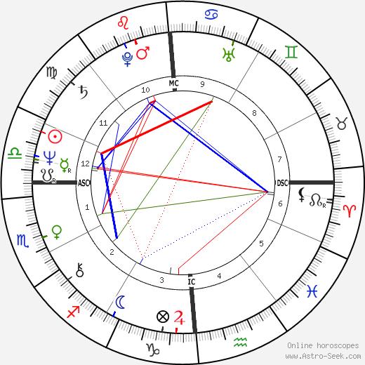Philip Chard день рождения гороскоп, Philip Chard Натальная карта онлайн