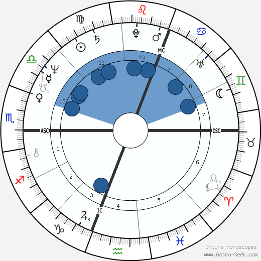 Philip Clairmont wikipedia, horoscope, astrology, instagram