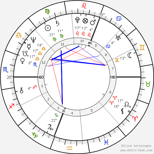 Philip Clairmont birth chart, biography, wikipedia 2018, 2019