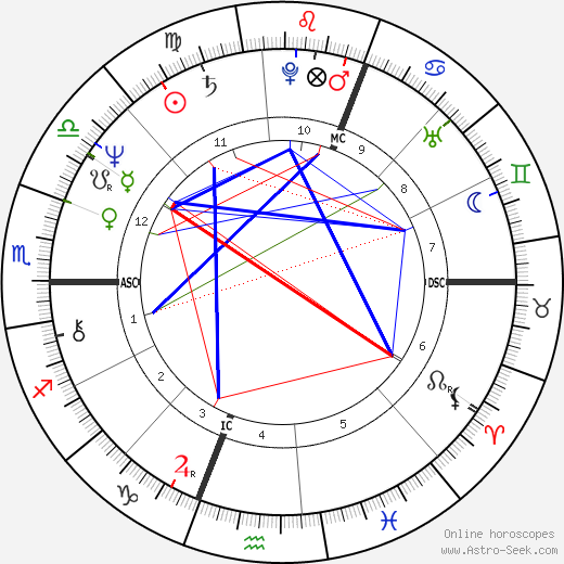Philip Clairmont astro natal birth chart, Philip Clairmont horoscope, astrology