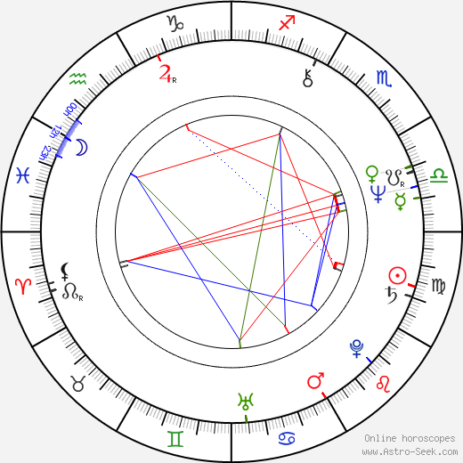 Rakesh Roshan день рождения гороскоп, Rakesh Roshan Натальная карта онлайн