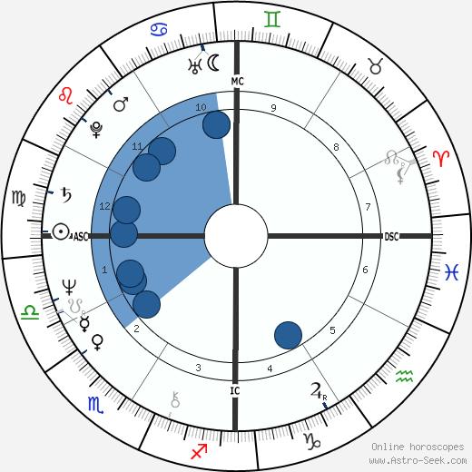 Rique Pottenger wikipedia, horoscope, astrology, instagram