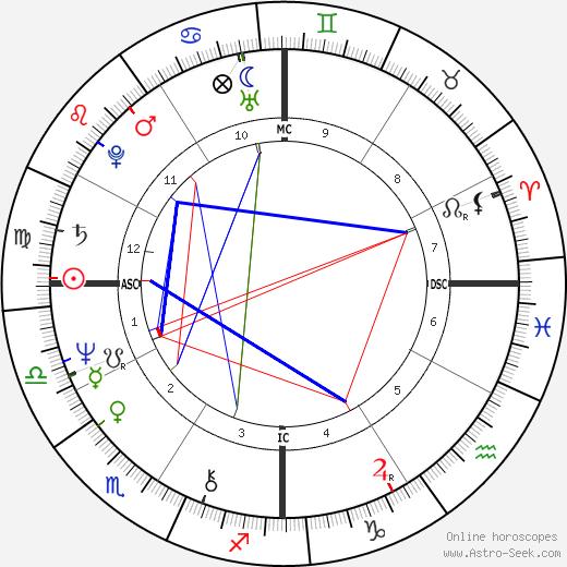 Rique Pottenger день рождения гороскоп, Rique Pottenger Натальная карта онлайн