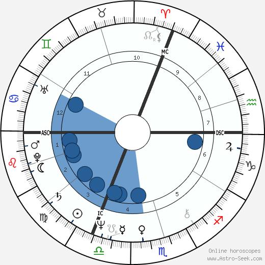 Sabine Azéma wikipedia, horoscope, astrology, instagram