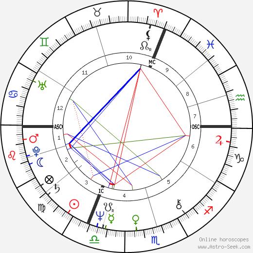 Сабина Азема Sabine Azéma день рождения гороскоп, Sabine Azéma Натальная карта онлайн