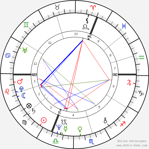 Sabine Azéma astro natal birth chart, Sabine Azéma horoscope, astrology