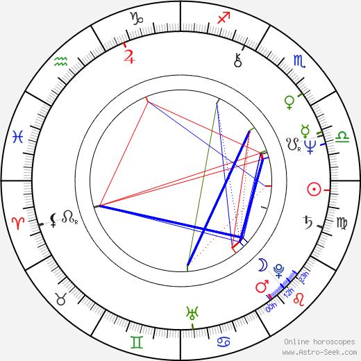 Sally Potter tema natale, oroscopo, Sally Potter oroscopi gratuiti, astrologia