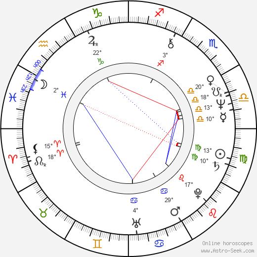 Slawomir Sulej birth chart, biography, wikipedia 2020, 2021