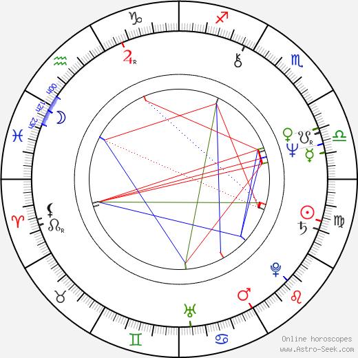 Slawomir Sulej birth chart, Slawomir Sulej astro natal horoscope, astrology