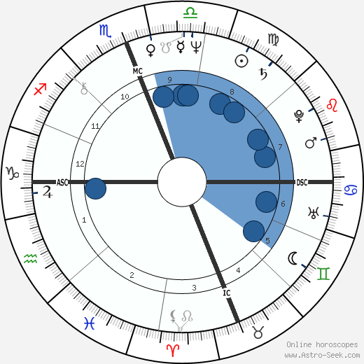 Steve Gaines horoscope, astrology, sign, zodiac, date of birth, instagram