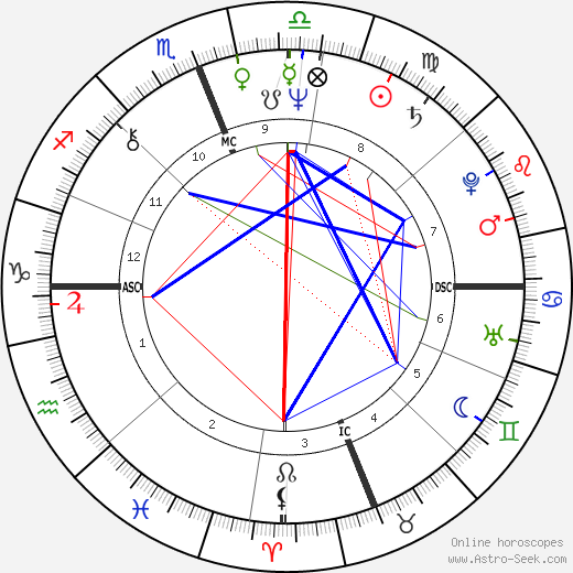 Steve Gaines birth chart, Steve Gaines astro natal horoscope, astrology