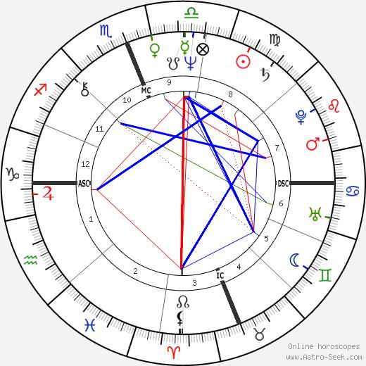 Steve Gaines день рождения гороскоп, Steve Gaines Натальная карта онлайн