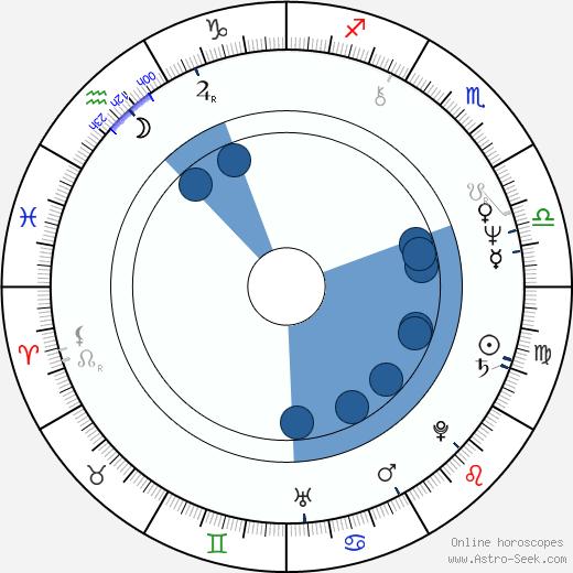 Tom Watson wikipedia, horoscope, astrology, instagram