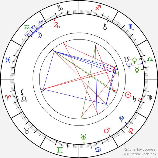 Tom Watson birth chart, Tom Watson astro natal horoscope, astrology