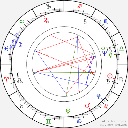 Tommy Lee Wallace birth chart, Tommy Lee Wallace astro natal horoscope, astrology