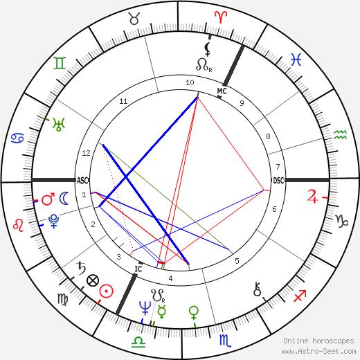 Твигги Twiggy день рождения гороскоп, Twiggy Натальная карта онлайн
