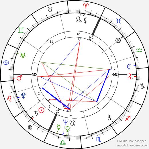 Yann Queffélec tema natale, oroscopo, Yann Queffélec oroscopi gratuiti, astrologia