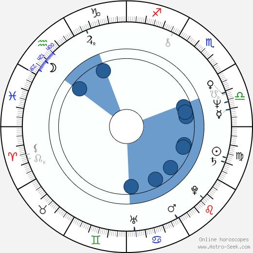 Yevgeni Tsymbal wikipedia, horoscope, astrology, instagram