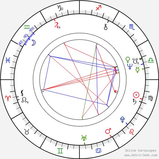 Yevgeni Tsymbal tema natale, oroscopo, Yevgeni Tsymbal oroscopi gratuiti, astrologia