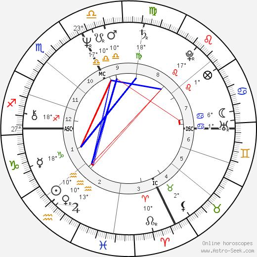 Alessandro Benvenuti birth chart, biography, wikipedia 2019, 2020
