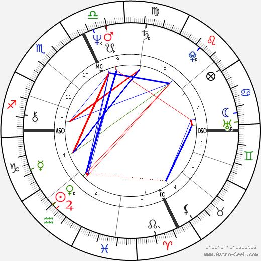 Alessandro Benvenuti astro natal birth chart, Alessandro Benvenuti horoscope, astrology