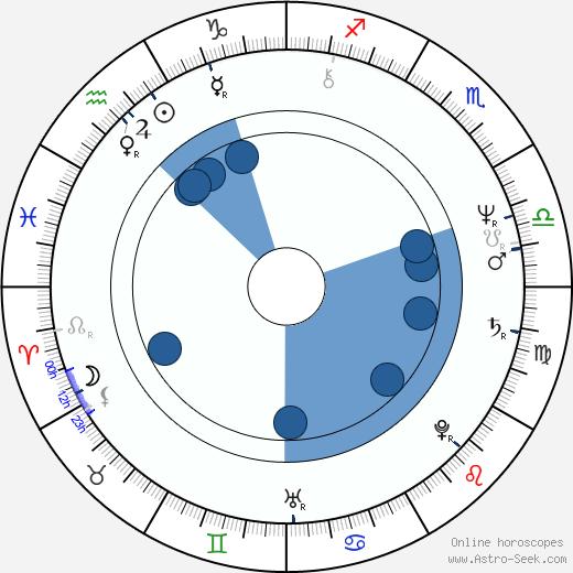 Alice Hašová wikipedia, horoscope, astrology, instagram