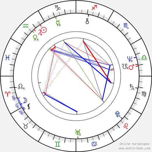 Alice Hašová birth chart, Alice Hašová astro natal horoscope, astrology