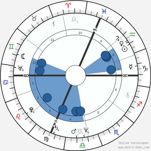 Ann Jillian wikipedia, horoscope, astrology, instagram