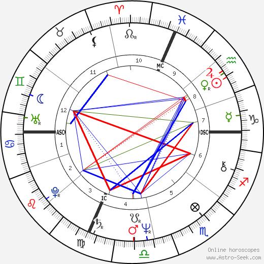 Энн Джиллиан Ann Jillian день рождения гороскоп, Ann Jillian Натальная карта онлайн
