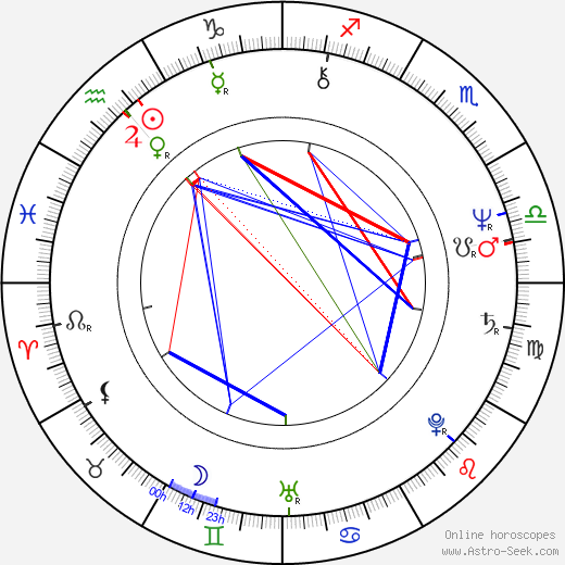 Barbi Benton birth chart, Barbi Benton astro natal horoscope, astrology