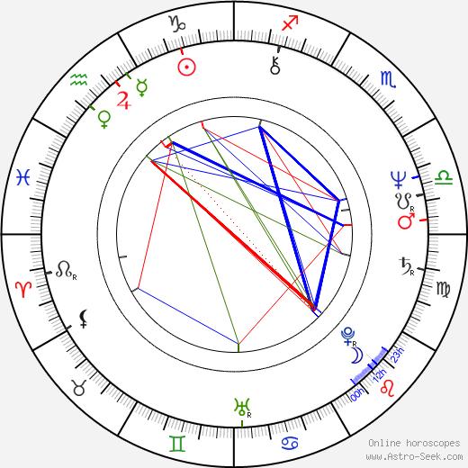 Beau Williams birth chart, Beau Williams astro natal horoscope, astrology