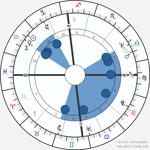 Bruno Gollnisch wikipedia, horoscope, astrology, instagram