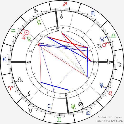 Bruno Gollnisch tema natale, oroscopo, Bruno Gollnisch oroscopi gratuiti, astrologia