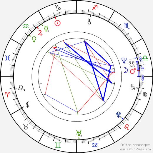 Carlo Siliotto birth chart, Carlo Siliotto astro natal horoscope, astrology