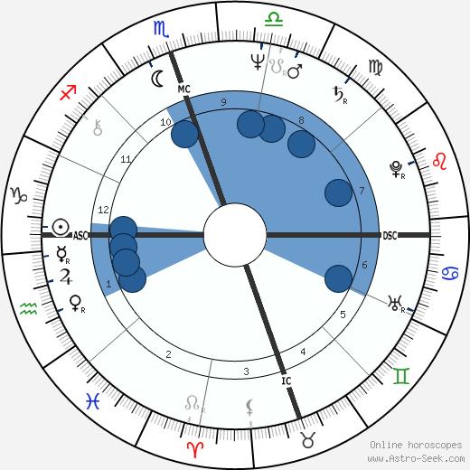 Charles Prince wikipedia, horoscope, astrology, instagram