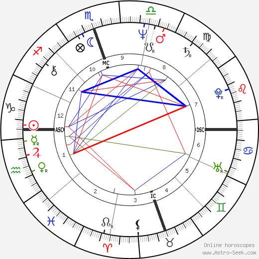Charles Prince tema natale, oroscopo, Charles Prince oroscopi gratuiti, astrologia
