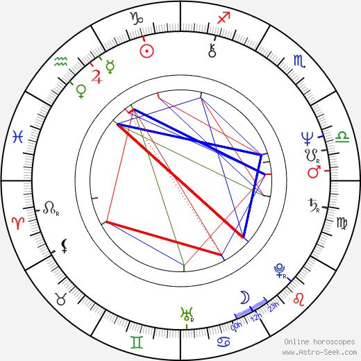 Christian Manon birth chart, Christian Manon astro natal horoscope, astrology