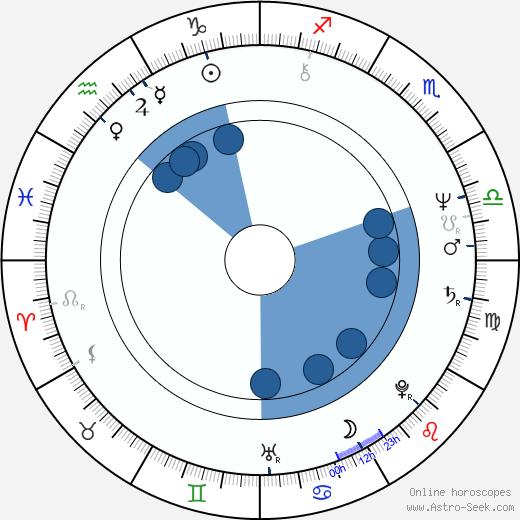 Christophe de Ponfilly wikipedia, horoscope, astrology, instagram